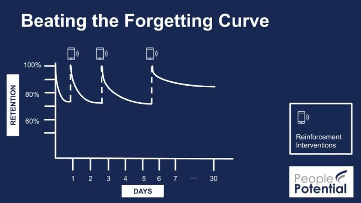 Beating the forgetting curve through training reinforcement