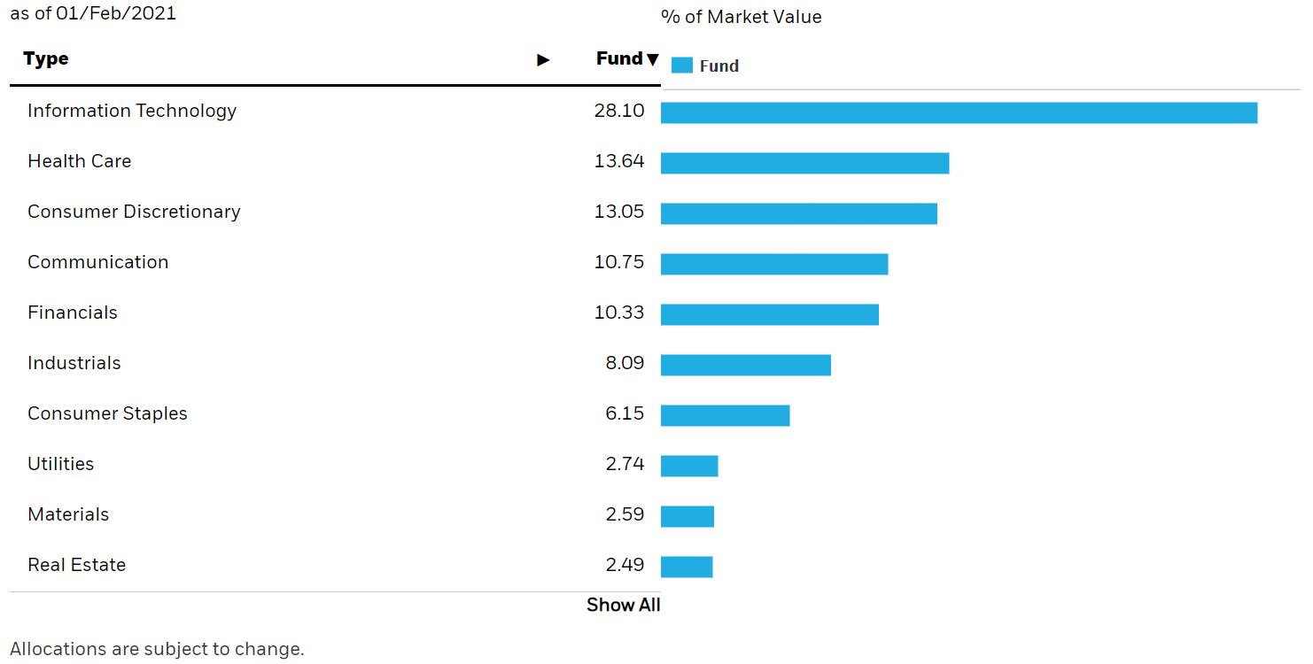 Rozdelenie indexu S&P podľa sektorov