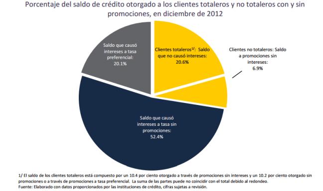 estadísticas de tarjetas de crédito