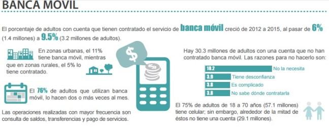 Inclusión Financiera en México ENIF 2015 banca móvil