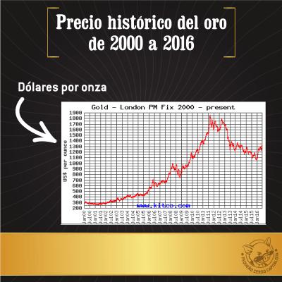preciodeloro2000a2016