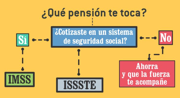 ¿Me toca pensión del IMSS, ISSSTE o nada?