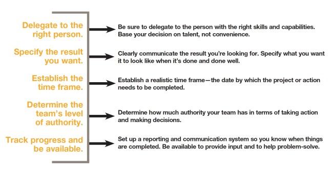 Aprende a delegar de forma efectiva