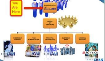 FAMI Mutual Fund Corporate Structure