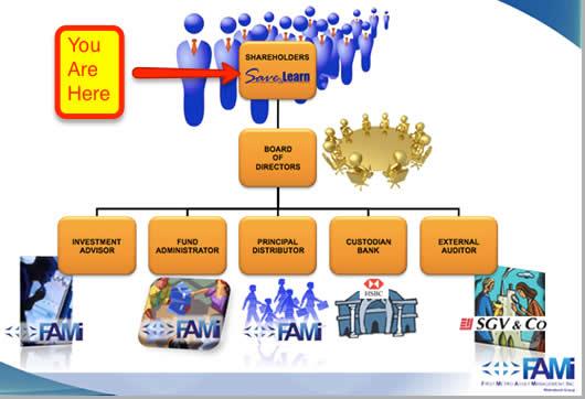 FAMI Mutual Fund Corporate Structure