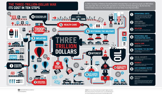 https://i1.wp.com/www.perceptualedge.com/blog/wp-content/uploads/2008/11/threetrilliondollarwar-small.jpg?resize=540%2C317