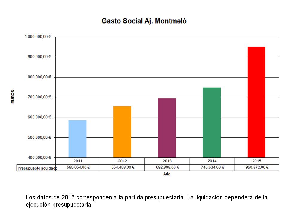 Gasto social Ayuntamiento de Montmeló 2011-2015