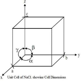 Chemistry Class 11 Notes 2021