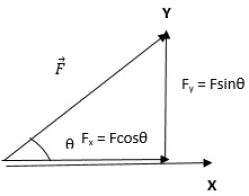 Consider a force 'F' applied on a body, making an angle 'θ' with the horizontal as shown in the figure. Then by resolving force into its components, we can see from the figure that the body is displaced by force Fx, so work is done by Fx.