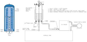 ByPass Kidney Loop Systems   Perfect Filtration