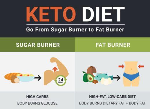 Las Vegas Keto Diet compare