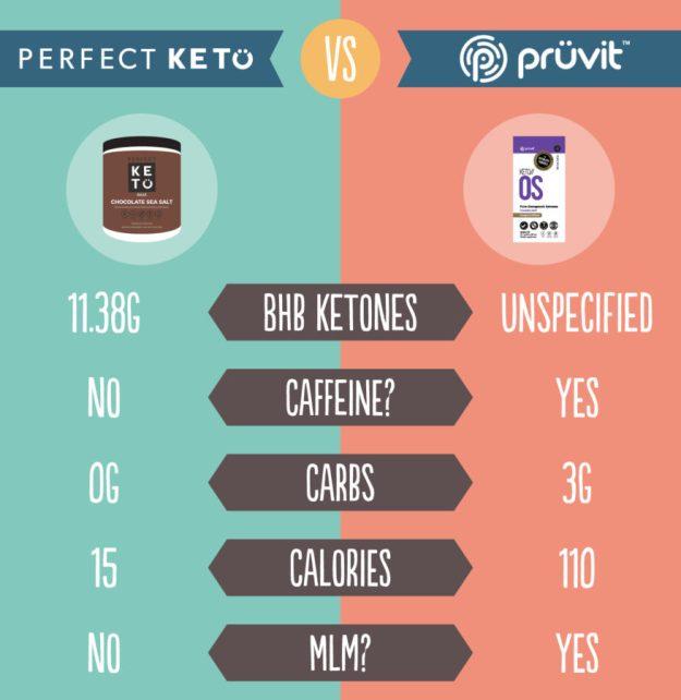 Comparing Perfect Keto and Keto//OS