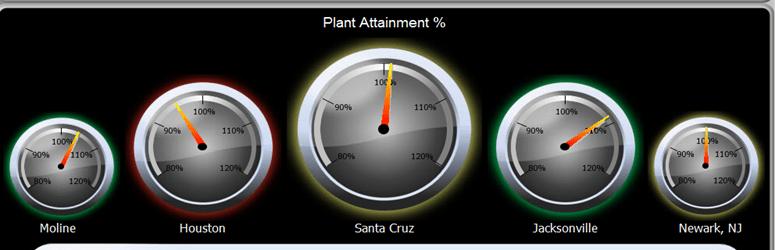excel speedometer template download - gauge charts dashboard design cognos gauge charts