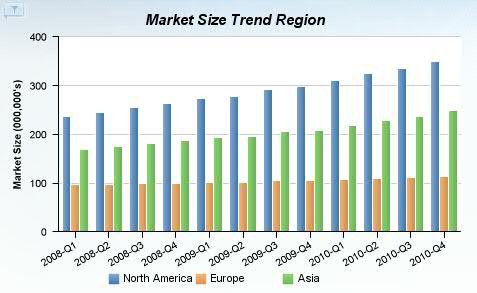 Market Size chart