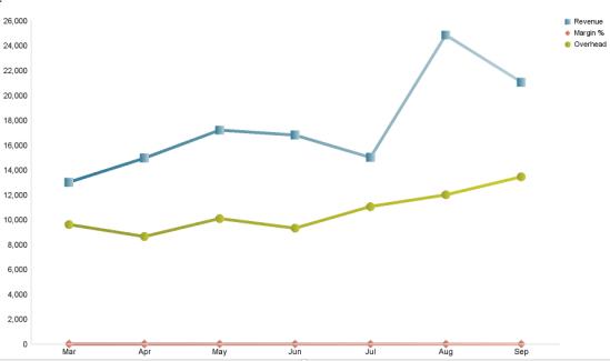 bad line chart