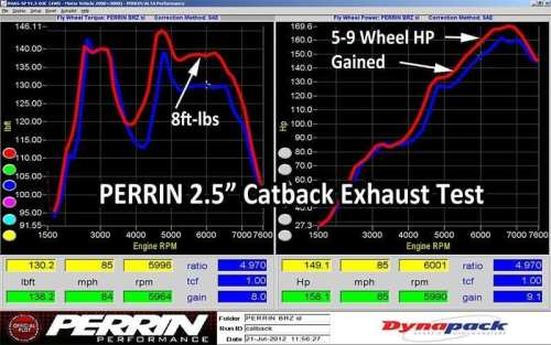 PERRIN Cat Back Exhaust – Scion FR-S 2013-2016 / Subaru BRZ 2013+ / Toyota 86 2017+