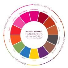 Perfumart - post vocabulário inclusivo Fragrance Wheel