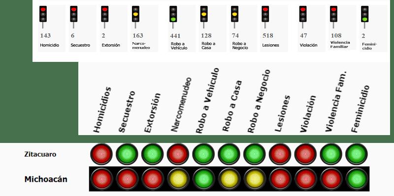 Zitácuaro en foco rojo por número de homicidios