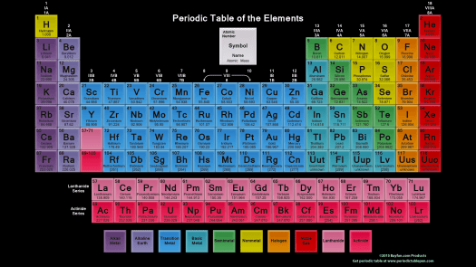 Periodic table wallpaper for iphone periodic diagrams science printable color periodic table choice image images urtaz Choice Image