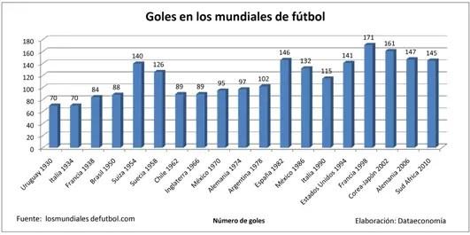 Fuente: www.golyfutbol.com