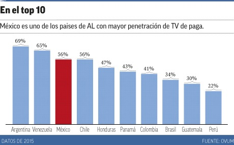 Penetración de TV Paga