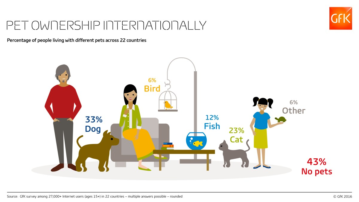 Pet_Ownership_Total_Web-RGB-GfK-Infographic
