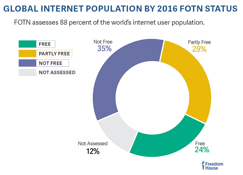 web_fotn_2016_global_internet_population_by_status_820px