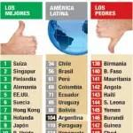 ranking_competitividad