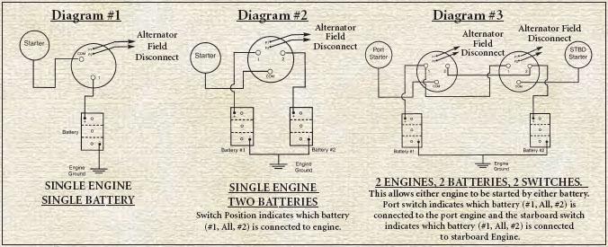 perko battery switch wiring diagram for boat - facbooik, Wiring diagram
