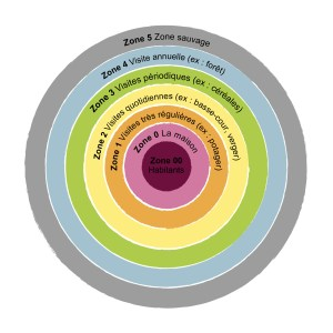 Zones Permaculture