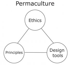 permaculture definition by Chris Dixon