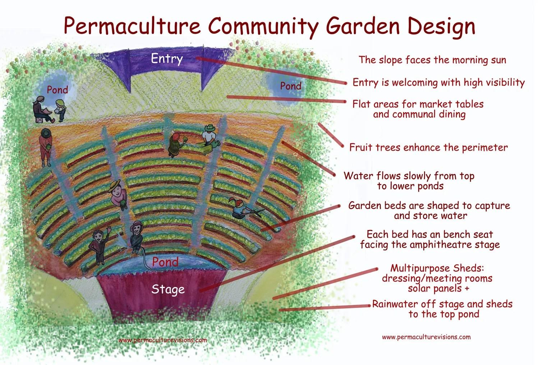 Permaculture Community Garden Design - Permaculture Visions on Backyard Permaculture Design id=29650
