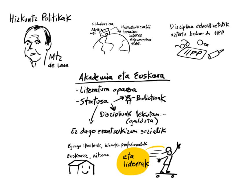 aktibo!eus mahai borobilaren Graphic Recording. Martínez de Luna: Hizkuntz Politikak. Akademia eta euskara. Pernan Goñik marraztuta.