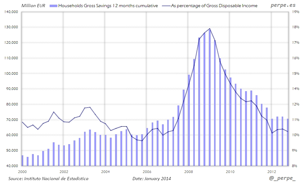 Spain Savings Rate Jan 2014