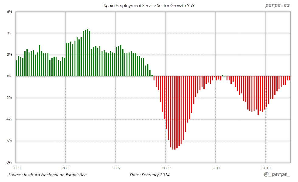 Spain Employment Services Feb 2014