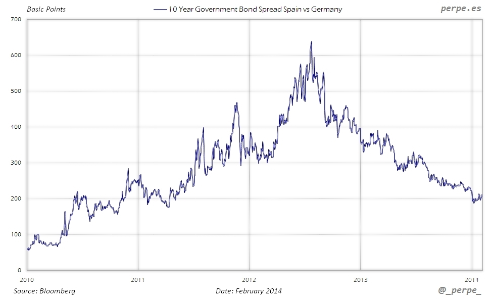 Spain Germany 10 Year Spread Feb 2014