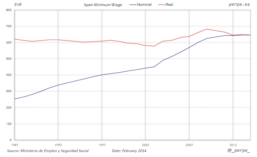 Spain Minimum Wage Jan 2014