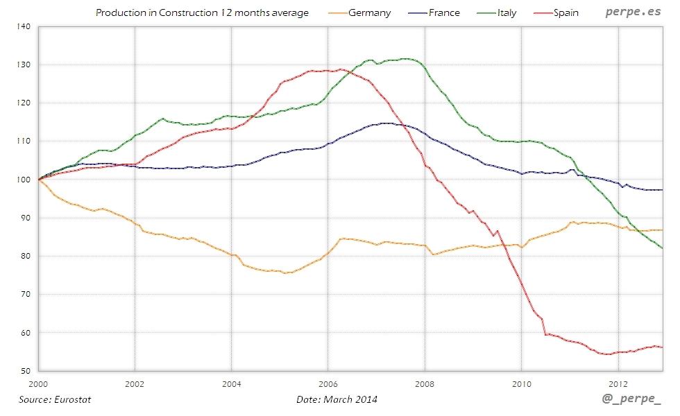Eurozone Production Construction Mar 2014