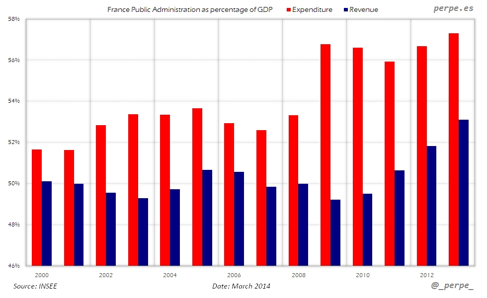 France Expenditure Revenue Mar 2014