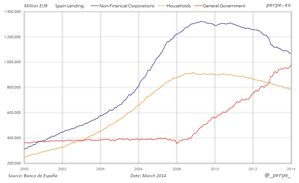 Spain Lending Mar 2014