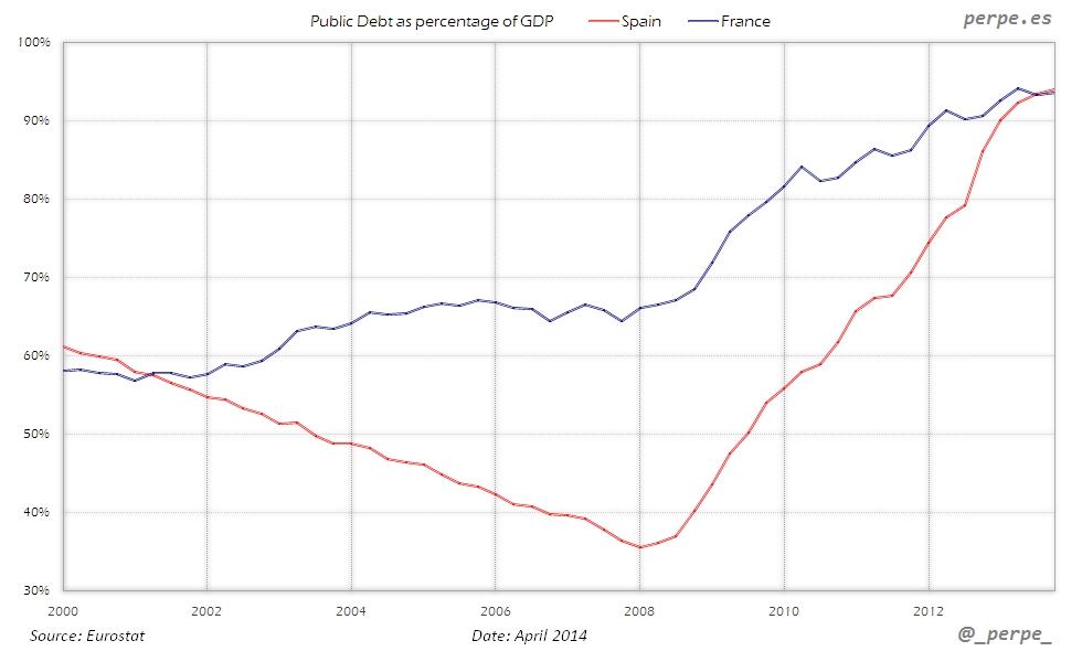Spain France Public Debt Apr 2014