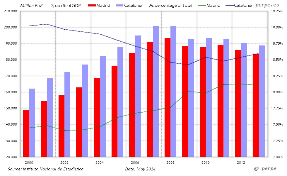 Madrid Cataluna GDP May 2014