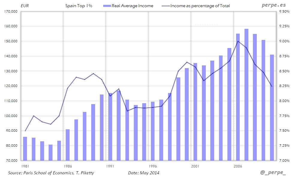 Spain Top 1 Income May 2014