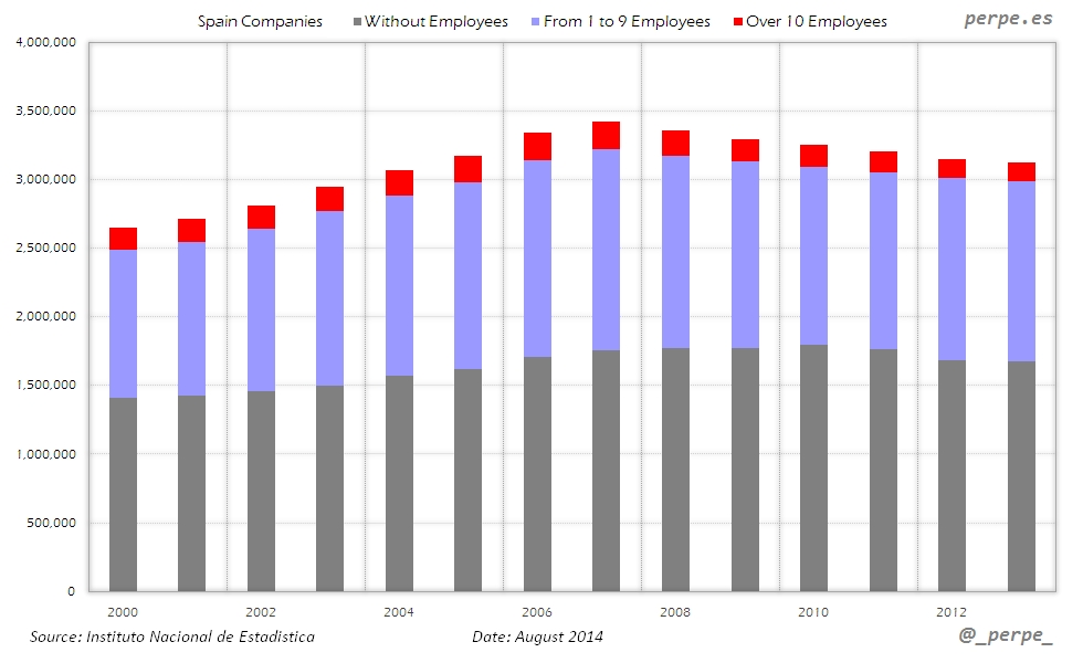 Spain Companies Employees Aug 2014