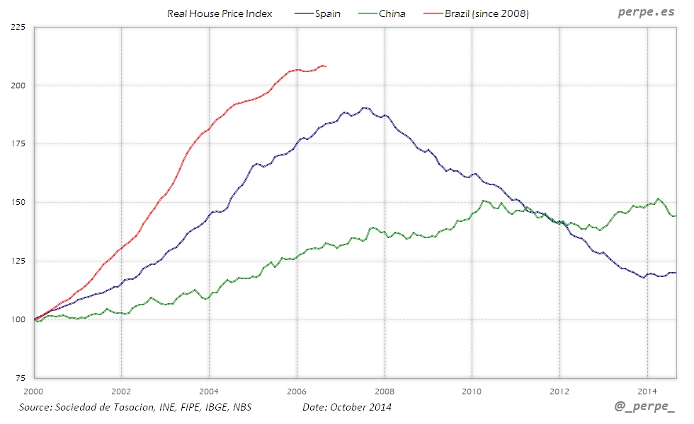 Spain China Brazil House Price Oct 2014