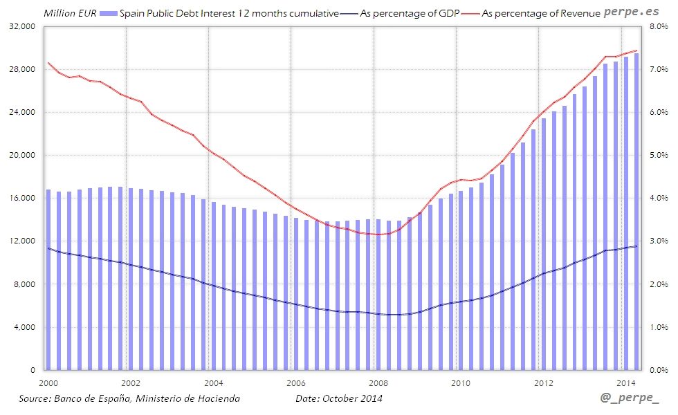 Spain Debt Interest Revenue Oct 2014