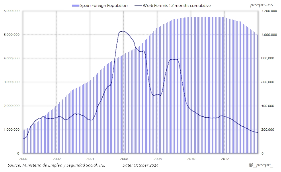 Spain Foreign Population Oct 2014