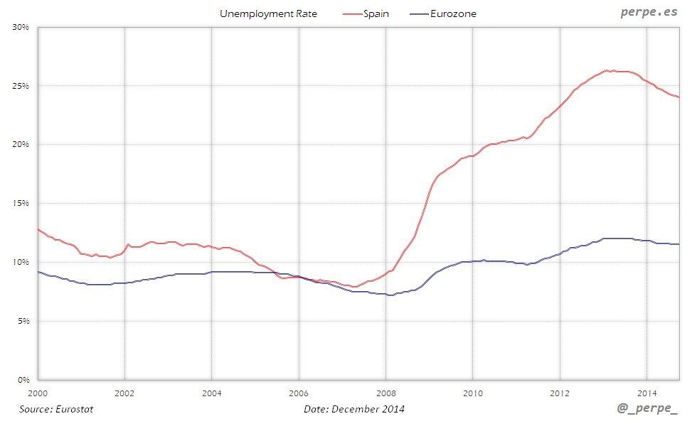Spain Eurozone Unemployment Rate Dec 2014