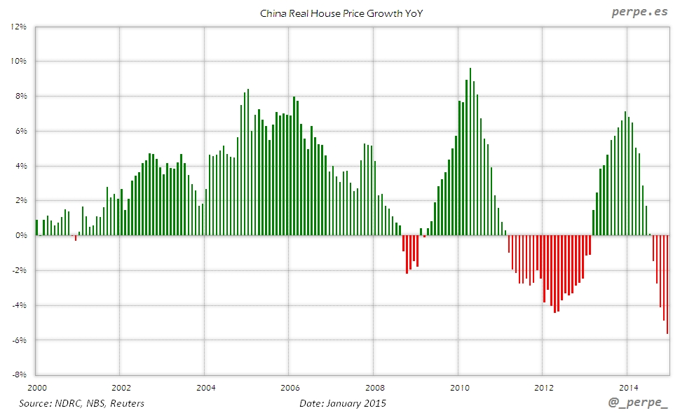 China House Price Growth Jan 2015