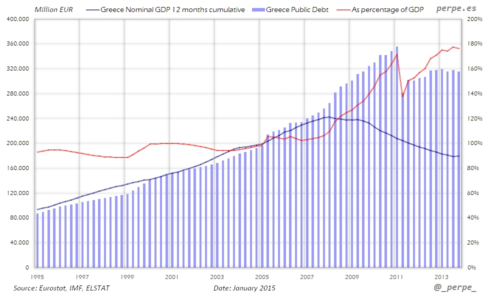 Greece GDP Debt Jan 2015